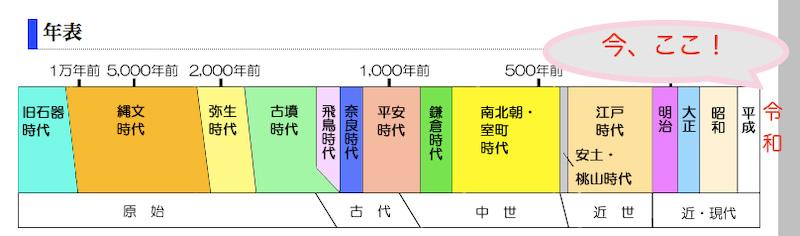 日本史で必須の年号・年表22個!・語呂合わせつき(歴史は「流れ」