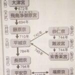 奈良時代(710年~784年)・応用編/難関校向け―「中学受験+塾なし」の勉強法!