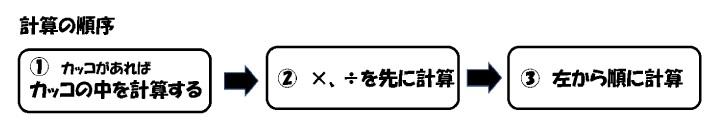 計算の順番・順序(算数)―塾なしで中学受験をする勉強法