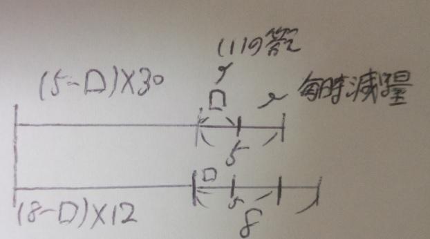 ニュートン算の解き方は「4つの量」+「線分図を2本」書け!(文章題)―「中学受験+塾なし」の勉強法・教え方