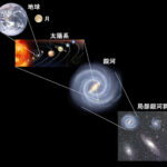 太陽系の惑星(宇宙創成・8つの惑星・金星と火星の見え方)―「中学受験+塾なし」の勉強法
