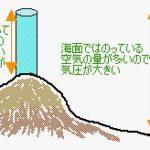 風は高気圧から低気圧へ・気圧とは?・海風と陸風の仕組み:天気①―「中学受験+塾なし」の勉強法