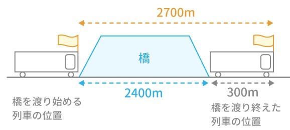 (基本)通過算の解き方・テクニックは「橋の長さ」+「列車の長さ」=「通過した距離」!「旗」を描け!―「中学受験+塾なし」の勉強法
