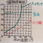 ものが溶ける量(溶解度・再結晶)/食塩・ミョウバン・ホウ酸―中学受験+塾なしの勉強法