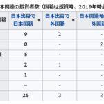 ノーベル賞と中学受験の社会:過去の日本人受賞者一覧