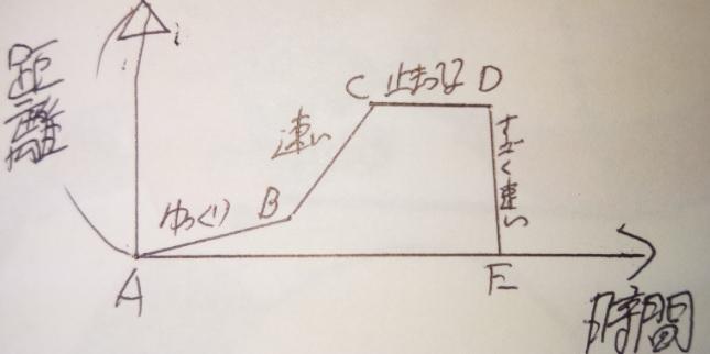 ダイヤグラムは速さのグラフ!相似・比率・逆比で読み解く―「中学受験+塾なし」の勉強法!