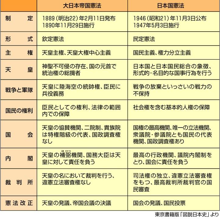 大 日本 帝国 憲法 日本 国 憲法 違い 大日本帝国憲法とは?条文の内容や特徴と日本国憲法との違いについて...