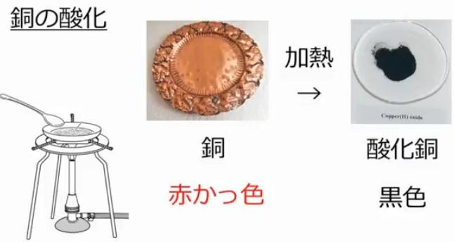 金属の酸化:銅:酸素:酸化銅=4:1:5の比率―中学受験+塾なしの勉強法