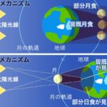 日食と月食―「中学受験+塾なし」の勉強法
