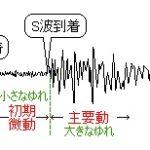 地震は「計算問題」!2つの波(P波とS波)がポイント―「中学受験+塾なし」の勉強法