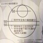 正答率50%を全問正解で偏差値60!:中学受験必勝法!