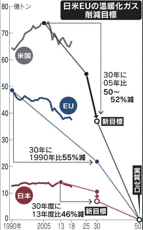 地球温暖化:京都議定書(1997年)→パリ協定(2015年)→気候変動サミット(2021年)