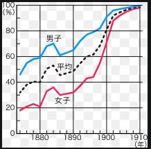 日本の「学校」の流れのまとめ(足利学校~藩校・寺小屋~学制~教育基本法)―「中学受験+塾なし」の勉強法!